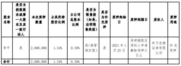 东土科技控股股东李平质押200万股 用于补充质押