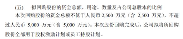 新坐标将花不超5000万元回购公司股份 用于股权激励