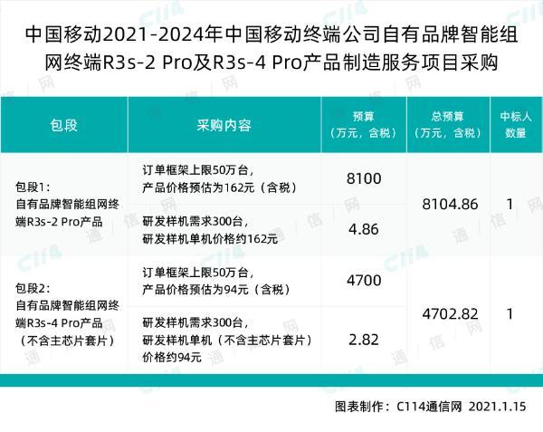 中国移动采购自有品牌R3s-2 Pro和R3s-4 Pro产品,总预算超1.28亿