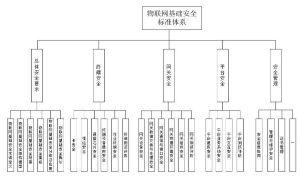 工信部:2022年初步建立物联网基础安全标准体系