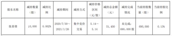 神奇制药股东张喜倩减持1万股 套现5.14万