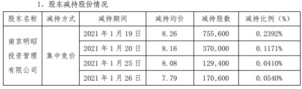 大烨智能股东南京明昭减持142.56万股 套现约1177.55万