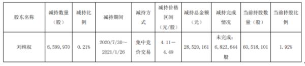 陕西建工股东刘纯权减持660万股 套现2852.02万