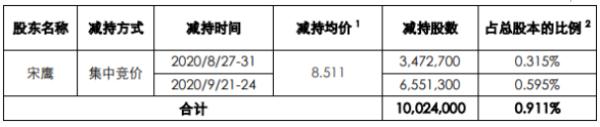 拓维信息股东宋鹰减持1002.4万股 套现8531.43万