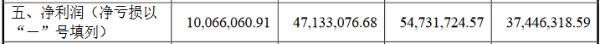 恒伦医疗创业板IPO获受理:今年上半年研发费用率为0.63%