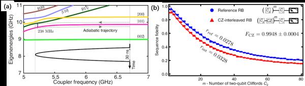 南方科技大学的重要进展:利用可调耦合器实现高质量的两位量子门方案
