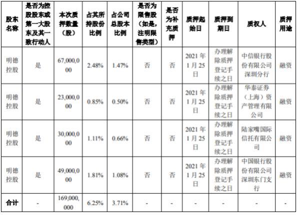 顺丰控股控股股东明德控股质押1.69亿股 用于融资