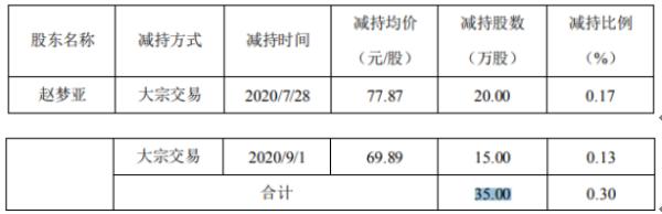 精研科技股东赵梦亚减持35万股 套现2725.45万