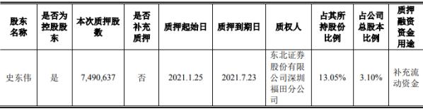 天域生态控股股东史东伟质押749.06万股 用于补充流动资金