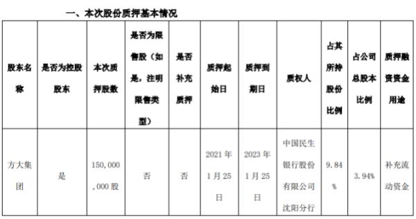 方大炭素控股股东方大集团质押1.5亿股 用于补充流动资金