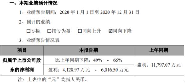 创源股份2020年预计净利4128.97万-6016.5万下降49%-65% 高毛利业务产品占比下降