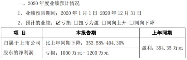 万马科技2020年预计亏损1000万-1200万 通信业务板块收入下降