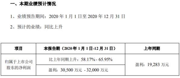伊之密2020年预计净利3.05亿-3.2亿 在手订单充足