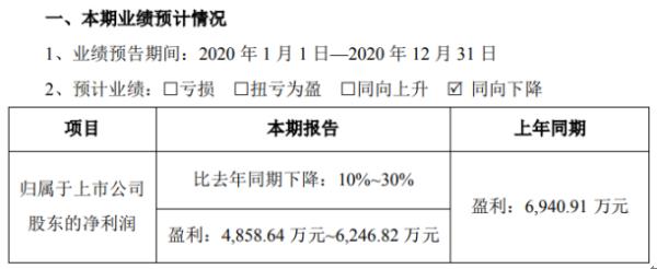 Nepp矿业机械2020年预计净利润4858.64-6246.82万 同比下降10%-30%