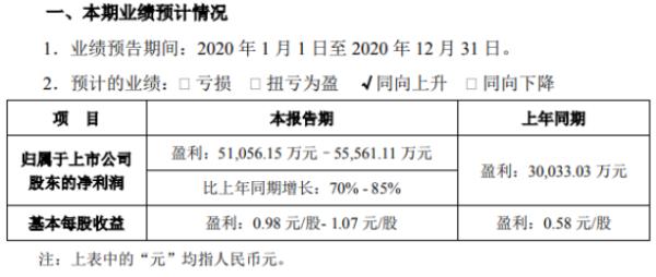 百润股份2020年预计净利5.11亿-5.56亿 香精香料业务销售增长