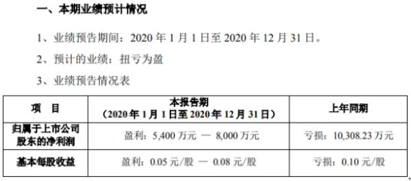 贝因美2020年预计净利5400万-8000万 较上年同期扭亏为盈