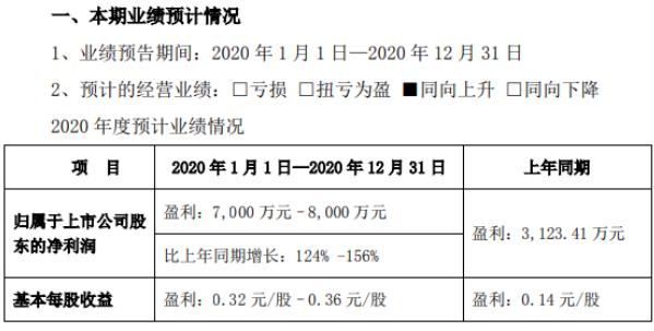 同为股份2020年预计净利7000万-8000万 综合毛利率大幅增长