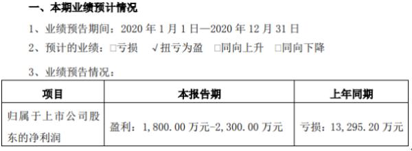 惠伦晶体2020年预计净利1800万-2300万 订单和营业收入持续增长