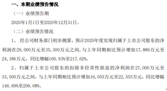 八一钢铁2020年预计净利润2.9-3.53亿 与去年同期相比 产品成本有所下降