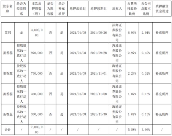 华扬联众2名股东合计质押700万股 用于补充质押