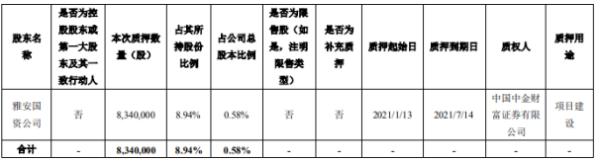 科伦药业股东雅安国资公司质押834万股 用于项目建设