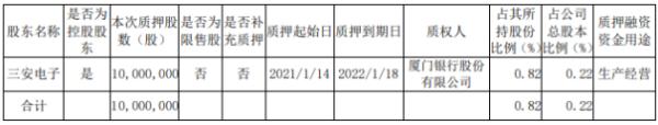 三安光电控股股东三安电子质押1000万股 用于生产经营