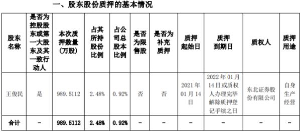 海斯克控股股东王军民为自身生产经营质押989.51万股