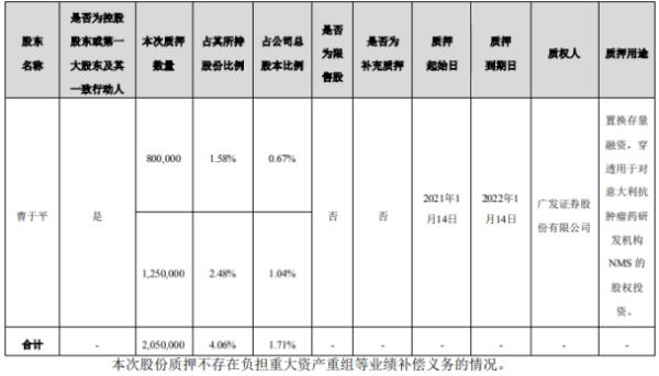 海辰药业控股股东曹于平质押205万股 用于置换存量融资