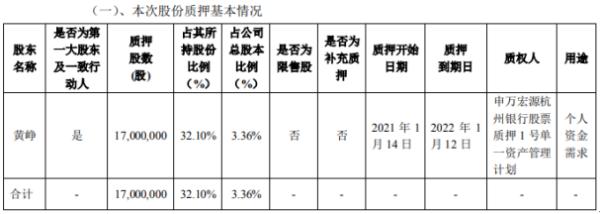 飞荣达股东黄峥质押1700万股 用于个人资金需求