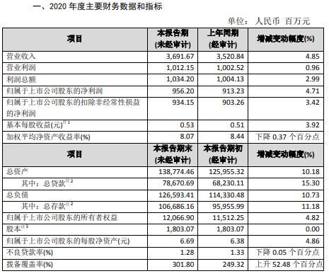 苏农银行2020年净利9.56亿 同比增长4.71%