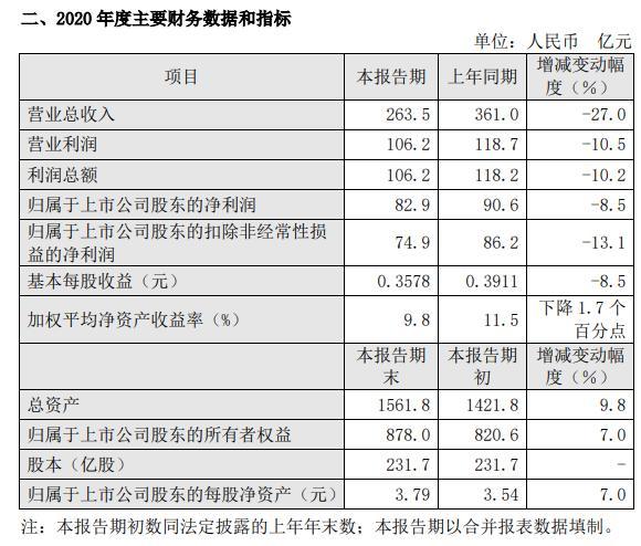 上港集团2020年净利82.9亿减少8.5% 港航市场面临严重冲击
