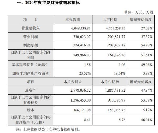 海大集团2020年净利25亿增长51.61% 大宗农产品价格大幅上涨