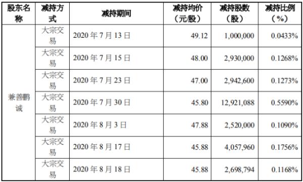 鹏鼎控股2名股东合计减持9367.48万股 套现合计约42.9亿元