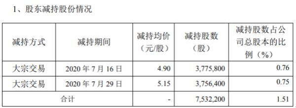 今飞凯达股东君润投资减持753.22万股 套现约3690.78万元