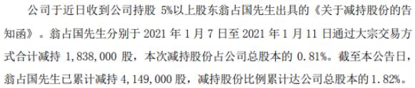 仟源医药股东翁占国减持183.8万股 股份减少0.81%