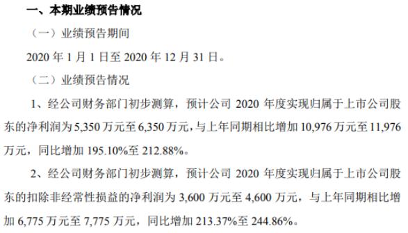 清源股份2020年预计净利5350万-6350万 大力推动内部降本增效并优化融资结构
