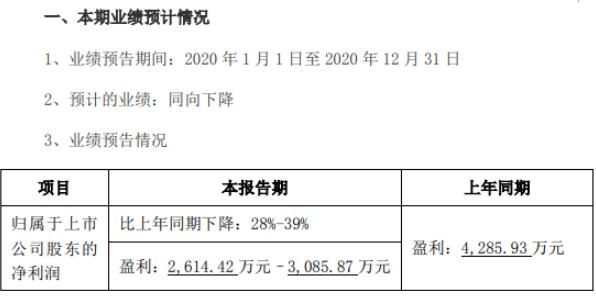 惠城环保2020年预计净利2614.42万-3085.87万下降28%-39% 业务减少