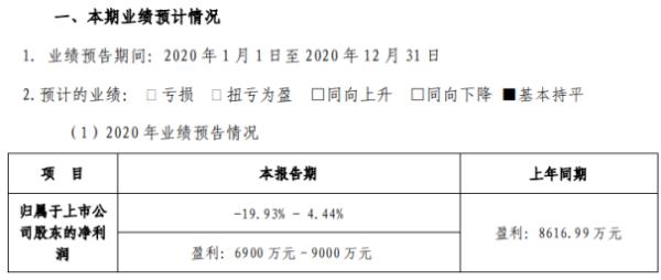 国瑞科技2020年预计净利6900万-9000万 与上年同期基本持平