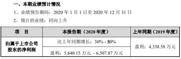福瑞股份2020年预计净利5640.15万-6507.87万 药品业务收入大幅增长