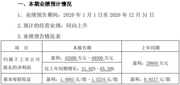 酒鬼酒2020年预计净利4.55亿-4.95亿 经诉讼程序收到赔偿款