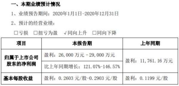 蔚蓝锂芯2020年预计净利2.6亿-2.9亿 海外DIY级电动工具需求增长迅猛