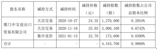 瑞达期货股东厦门中宝减持444.37万股 套现约1.11亿元