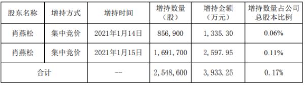 木林森董事会秘书肖燕松增持254.86万股 耗资约3933.25万元