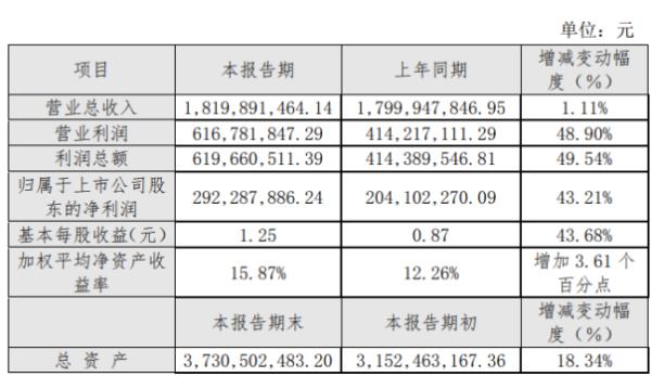 山大华特2020年度净利2.92亿增长43.21% 子公司销售收入同比增长