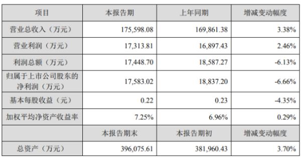 天威视讯2020年度净利1.76亿下滑6.66% 增值业务收入减少