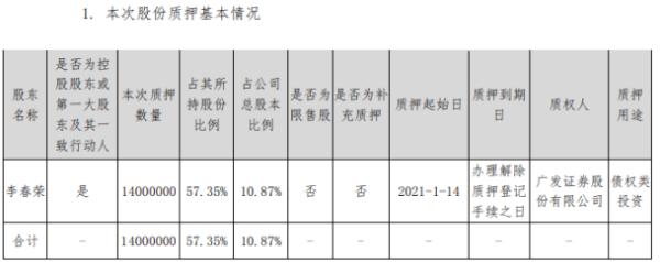 金陵体育控股股东李春荣质押1400万股 用于债权类投资