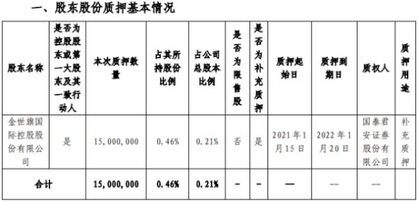 中天金融控股股东金世旗控股质押1500万股 用于补充质押