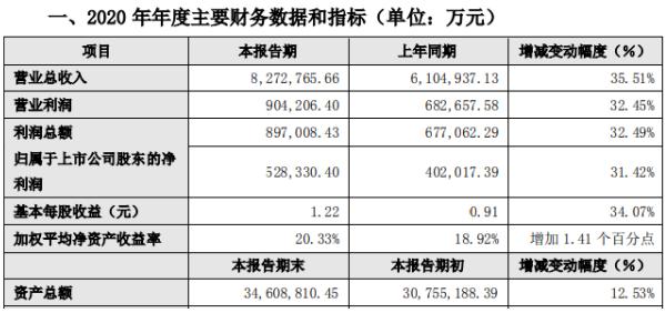 阳光城2020年度净利52.83亿增长31.42% 公司股权结构以及治理水平优化