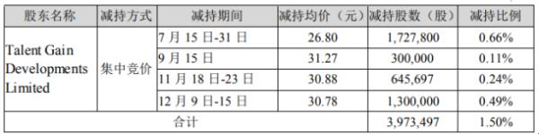 鼎捷软件股东Talent减持397.35万股 套现约1.06亿元