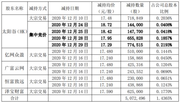 星徽股份5名股东合计减持507.25万股 套现合计约8827.22万元